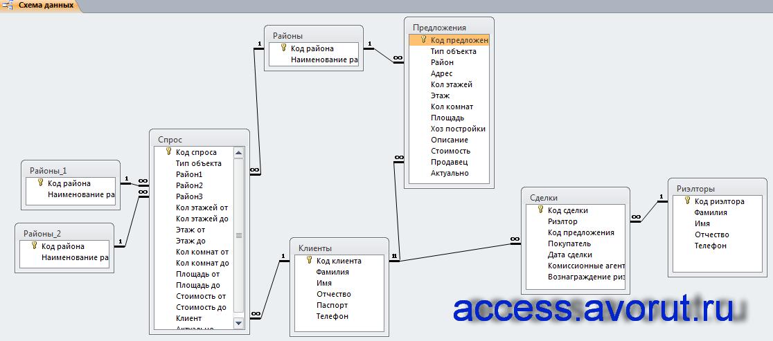 Схема данных базы данных «Риэлторская контора» отображает связи таблиц: Районы, Спрос, Предложения, Сделки, Клиенты, Риэлторы.