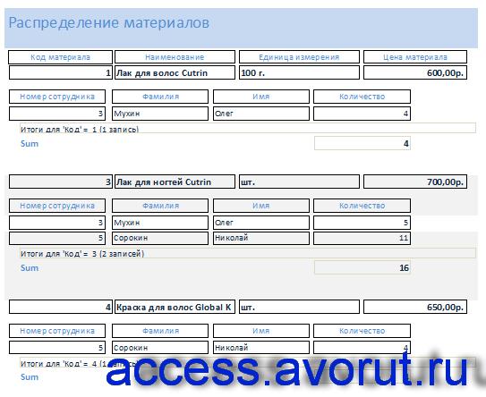 Скачать пример базы данных access Салон красоты. Отчёт «Распределение материалов»