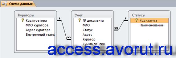 Схема данных готовой базы данных «Собес» отображает связи таблиц: Кураторы, Учёт, Статусы.