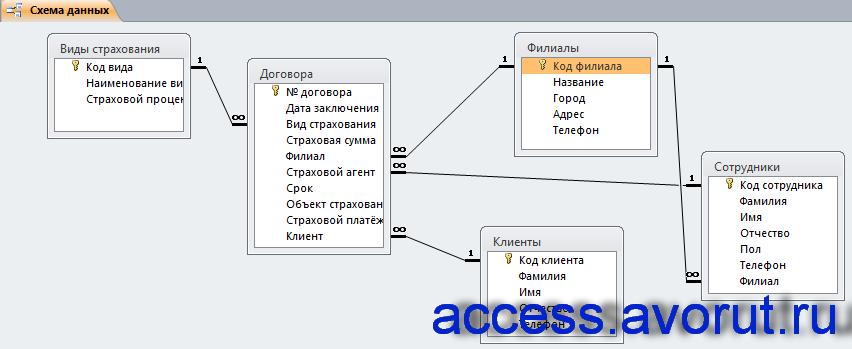 Схема готовой базы данных «Страховая компания» с таблицами: «Сотрудники», «Клиенты», «Филиалы», «Договора», «Виды страхования».
