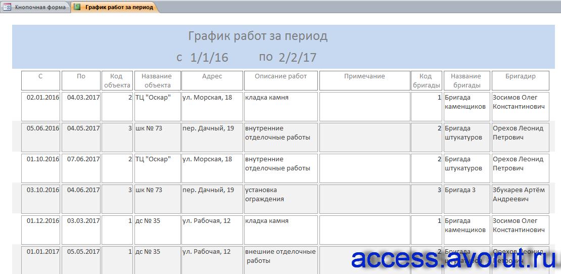 База данных «Строительная фирма». Отчёт «График работ за период».