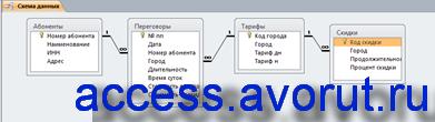 Схема данных готовой базы данных «Учёт телефонных переговоров». Скачать бд.