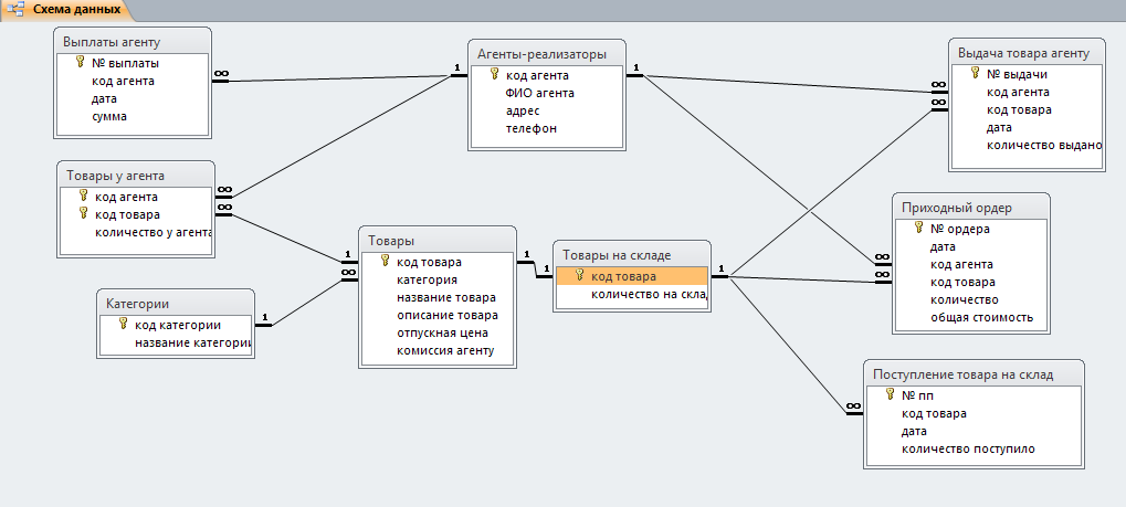 Схема данных базы данных «