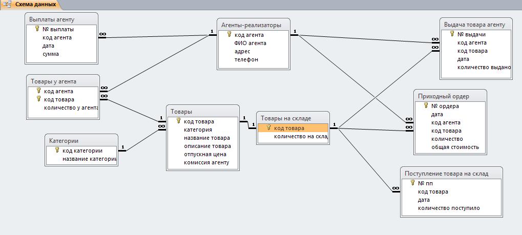 Access. Схема данных базы