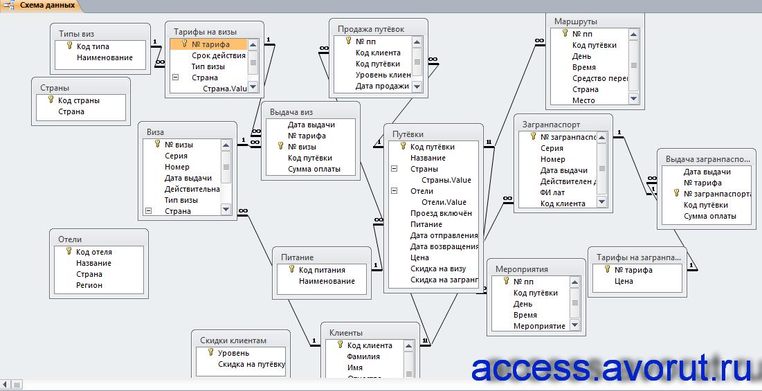 Схема данных готовой базы данных «Туристическая фирма» с таблицами: «Путёвки», «Клиенты», «Скидки клиентам», «Мероприятия», «Питание», «Маршруты», «Продажа путёвок», «Выдача виз», «Виза», «Типы виз», «Тарифы на визы», «Тарифы на загранпаспорта», «Загранпаспорт», «Выдача загранпаспортов», «Страны», «Отели»