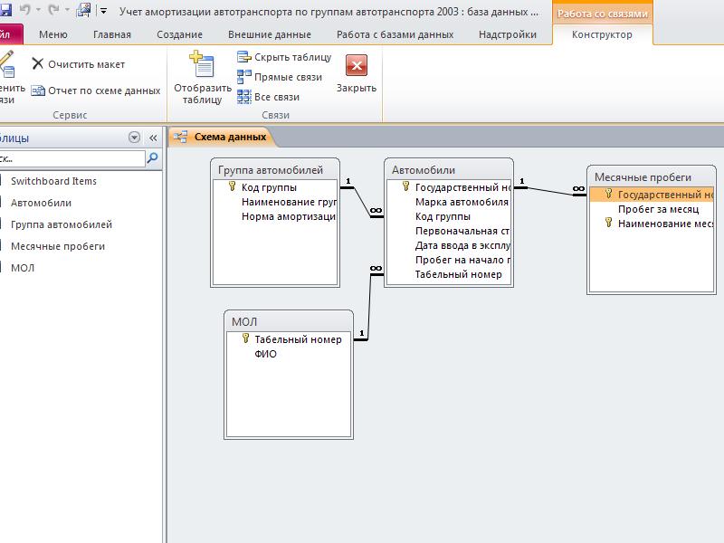 Access. Схема данных готовой базы данных «Учет амортизации автотранспорта по группам автотранспорта»