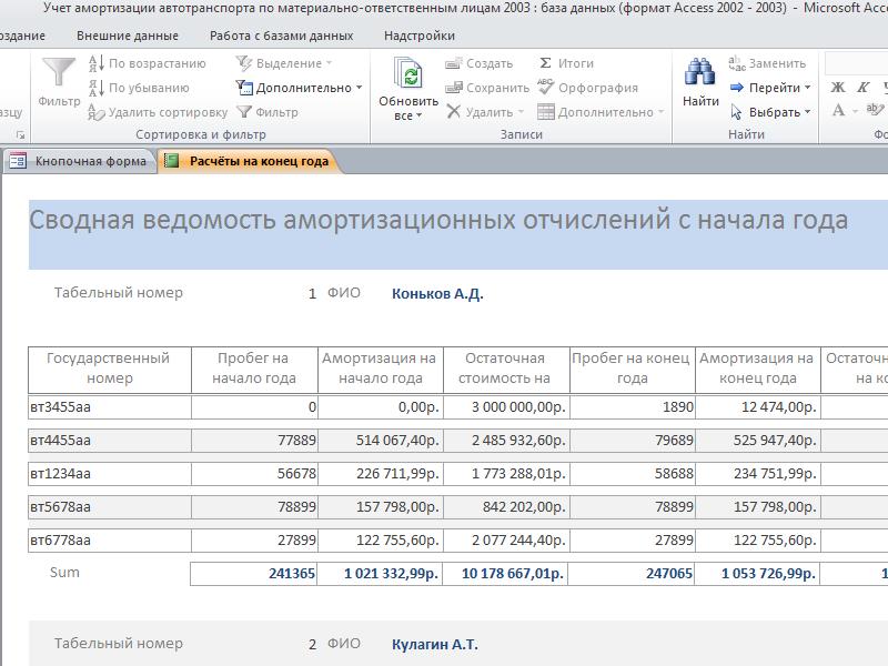 Готовая база данных access. Отчёт «Сводная ведомость амортизационных отчислений с начала года»