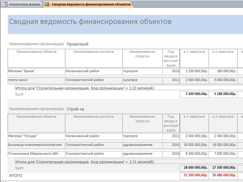 Готовая база данных «Учет финансирования объектов по строительным организациям» access. Отчёт «Сводная ведомость финансирования объектов»