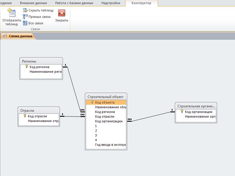 Access. Схема данных готовой базы данных «Учет финансирования объектов строительства по отраслям»