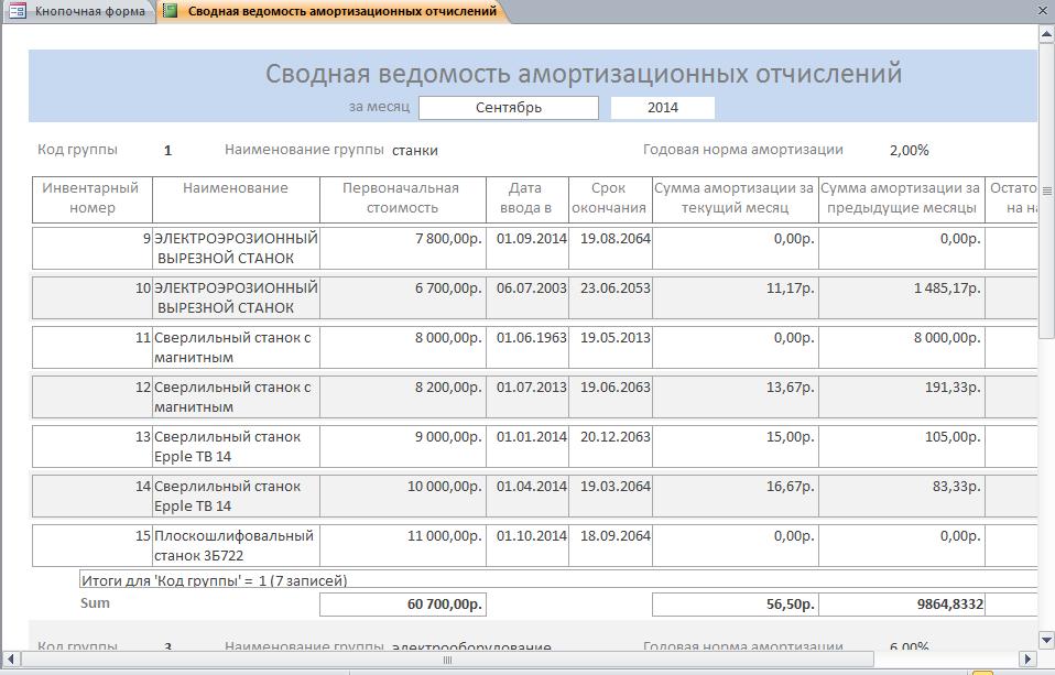 Готовая база данных access. Отчёт «Сводная ведомость амортизационных отчислений»