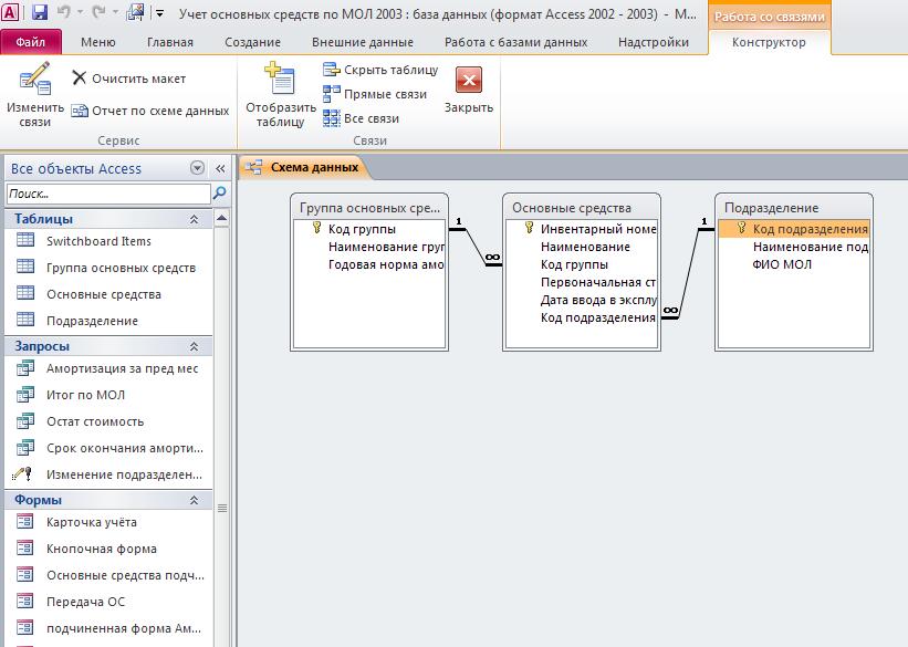 Схема готовой базы данных Access «Учет основных средств по МОЛ» содержит таблицы «Подразделение», «Группа основных средств», «Основные средства»