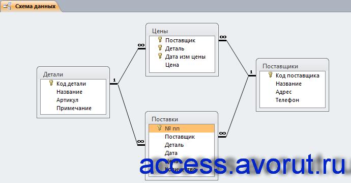 Схема данных готовой базы данных access «Фирма по продаже запчастей» отображает связи таблиц: Детали, Поставки, Поставщики, Цены.