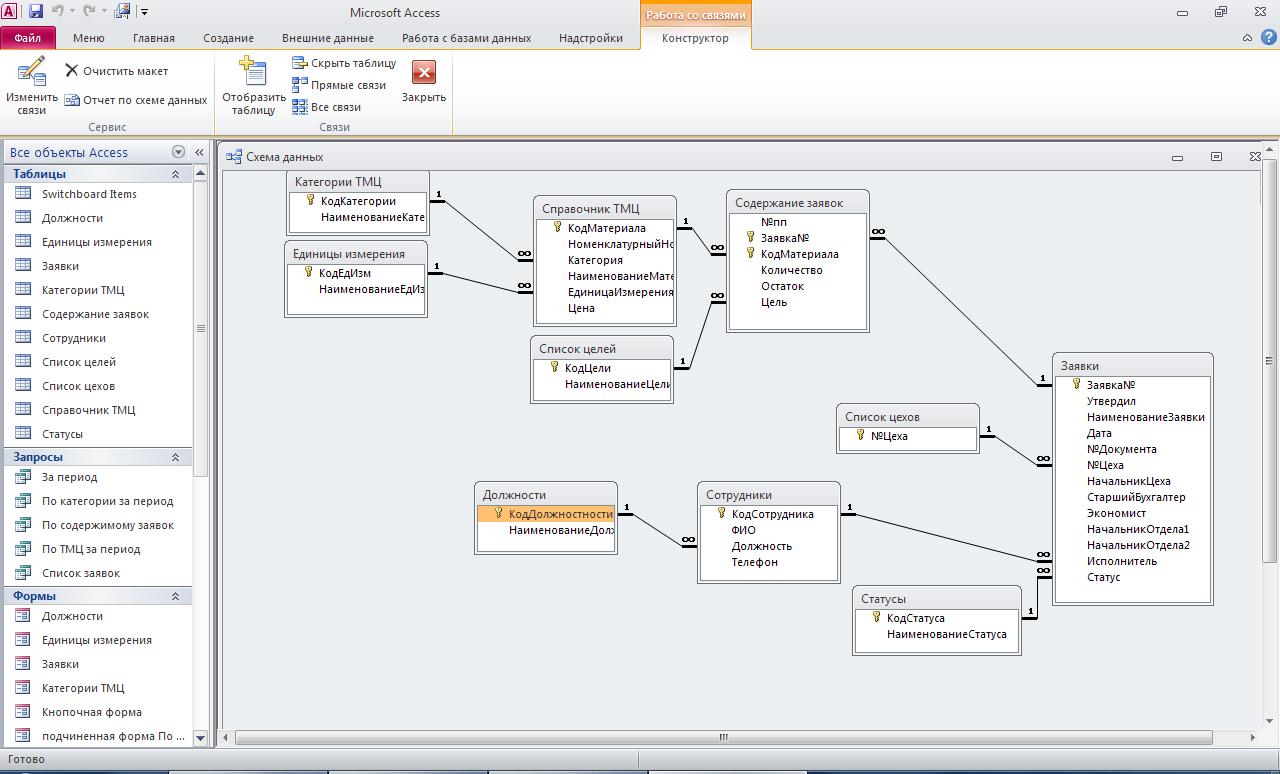 Access. Схема базы данных «Заявки на приобретение ТМЦ (товарно-материальных ценностей)»