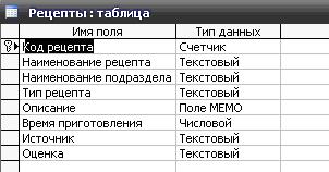 Скачать базу данных (БД) «Кулинарные рецепты» MS Access