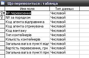 курсовая база данных перевозки access