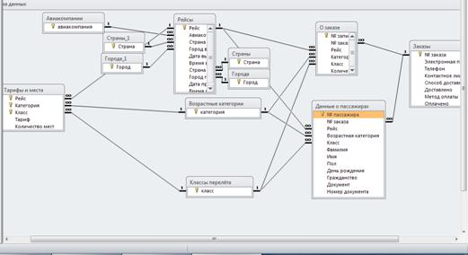 Скачать базу данных Бронирование авиабилетов. Схема данных access.
