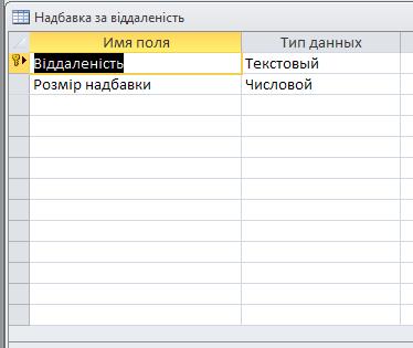 """Скачать базу данных access Співробітники. Таблица """"Надбавка за віддаленість"""" ."""