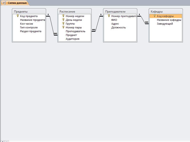 Пример базы данных access.